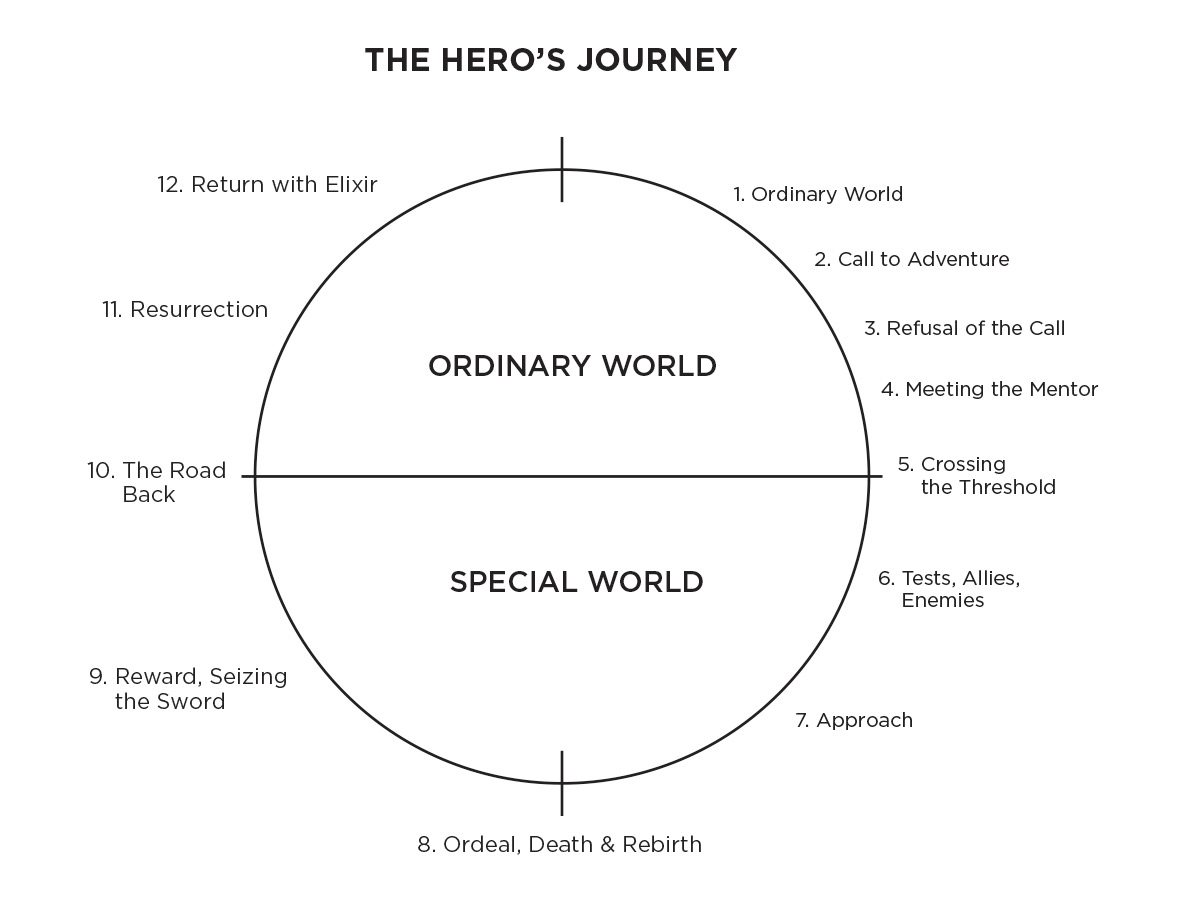 heros journey narrative essay Planning, drafting, evaluating, revising, checking and editing of our narrative essay these pages cover the stages and steps involved in the hero's journey.
