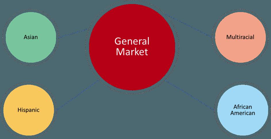 general market