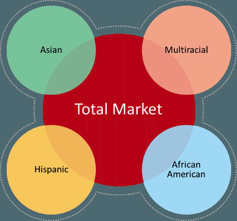 total market_2