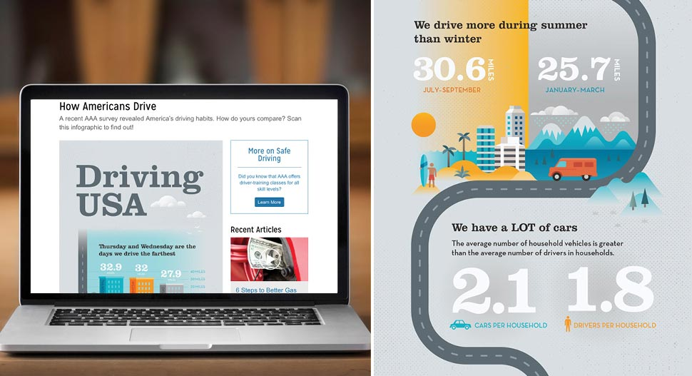 Pace leverages AAA's insightful surveys and studies in engaging formats that speak more powerfully to members, as in this survey of America's driving habits, presented as a visual infographic on the Auto Advice channel and on social channels.