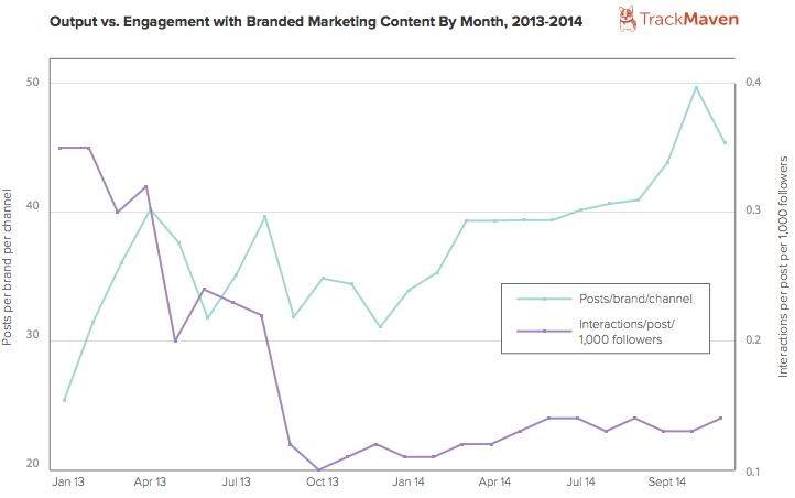 8000 brands graph