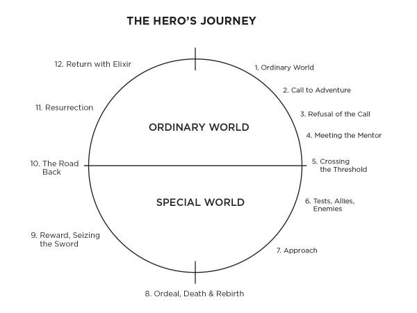 heros-journey-brand-story