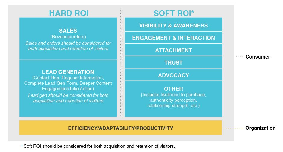 The ROI of Content Marketing Synopsis | Pace