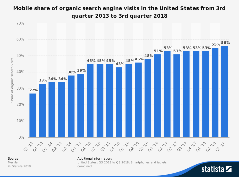 seo-mobile-search