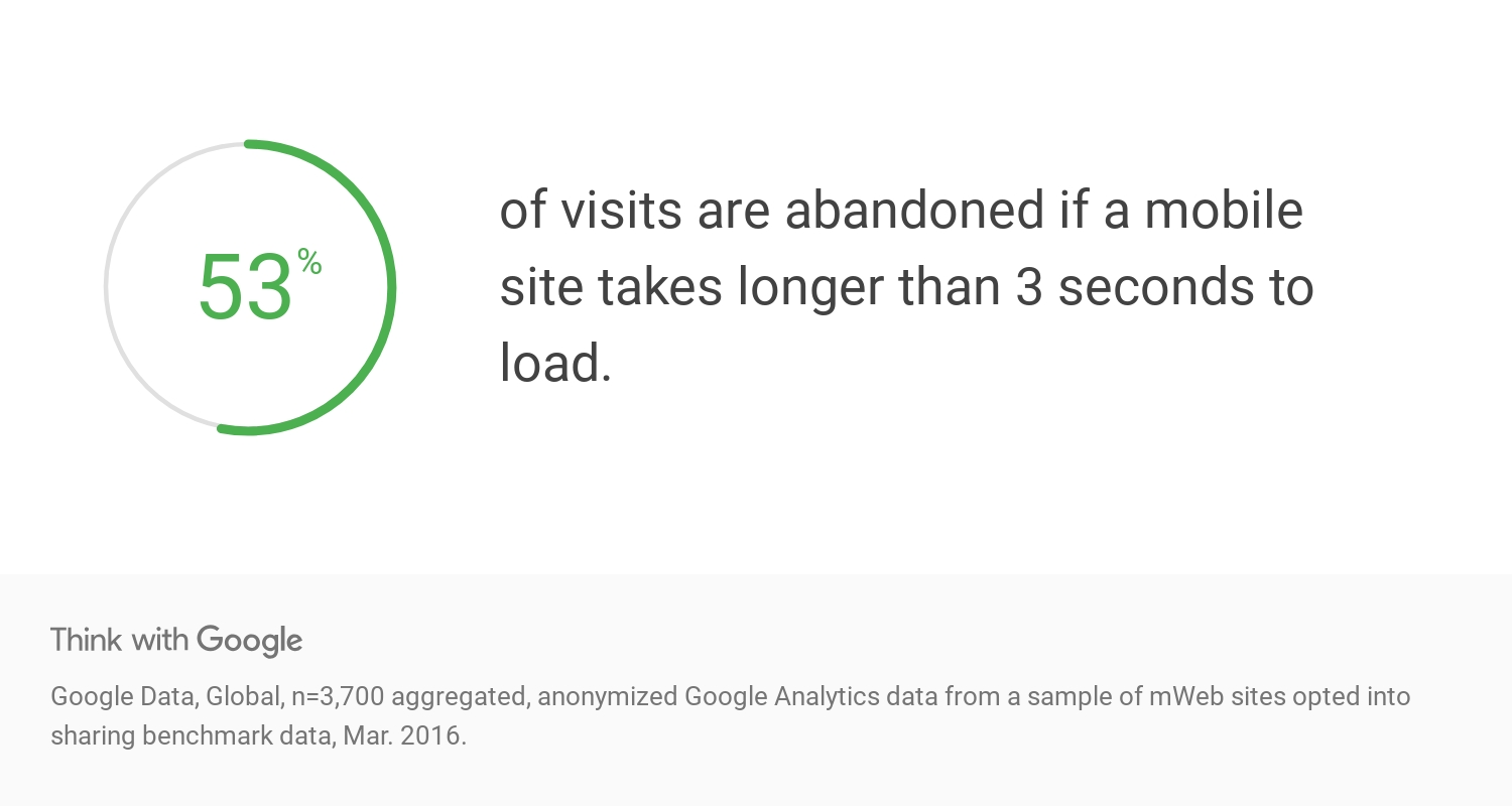 mobile-seo-site-abandonment