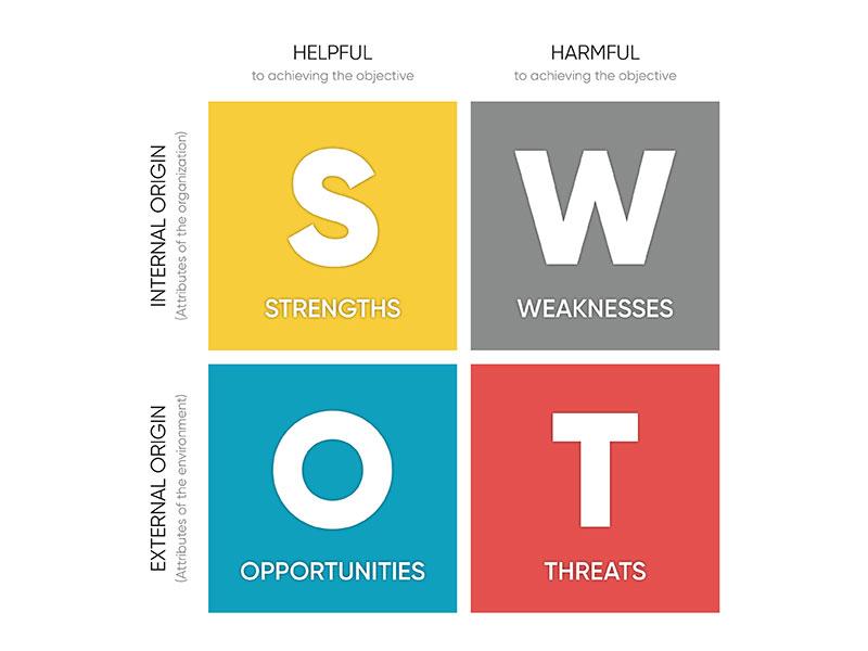 swot-chart